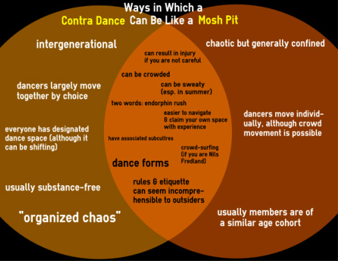 Infographic: How Contra Dance Can Be Like a Mosh Pit