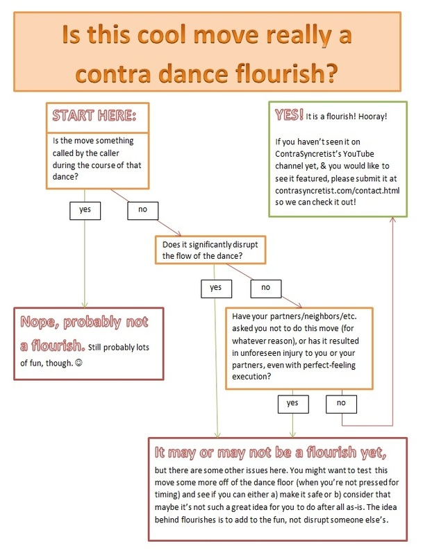 Is it  a contra dance flourish? flow chart
